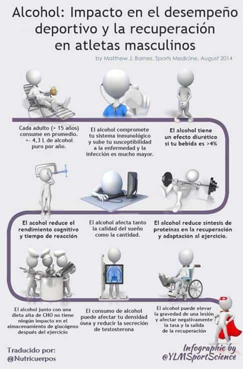 Infografía sobre alcohol post-entrenamiento