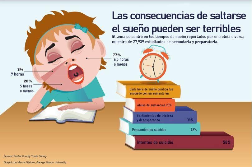 Consecuencias de saltarse el sueño o dormir muy poco.